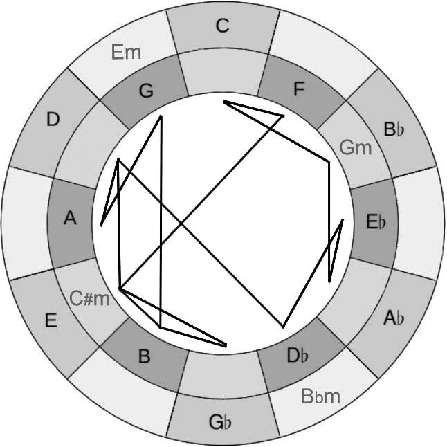 Roels World Blog The Geometry Of John Coltranes Music