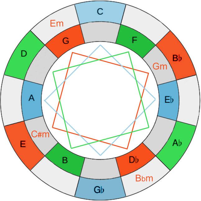 Roel's World Blog » The Geometry of John Coltrane's Music