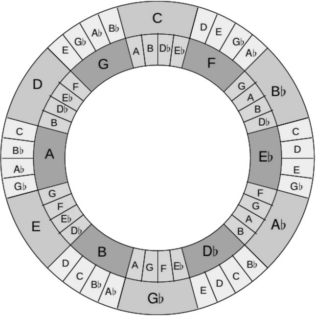 photo relating to Printable Circle of Fifths Wheel referred to as Roels Earth Web site » John Coltranes Tone Circle
