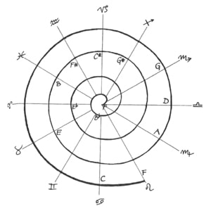 Roel's World Blog » The Astrological Zodiac & Musical Tonality