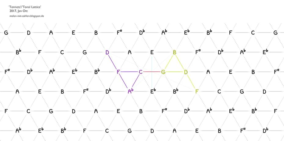 Roel's World Blog » Music Blog » Music & Geometry